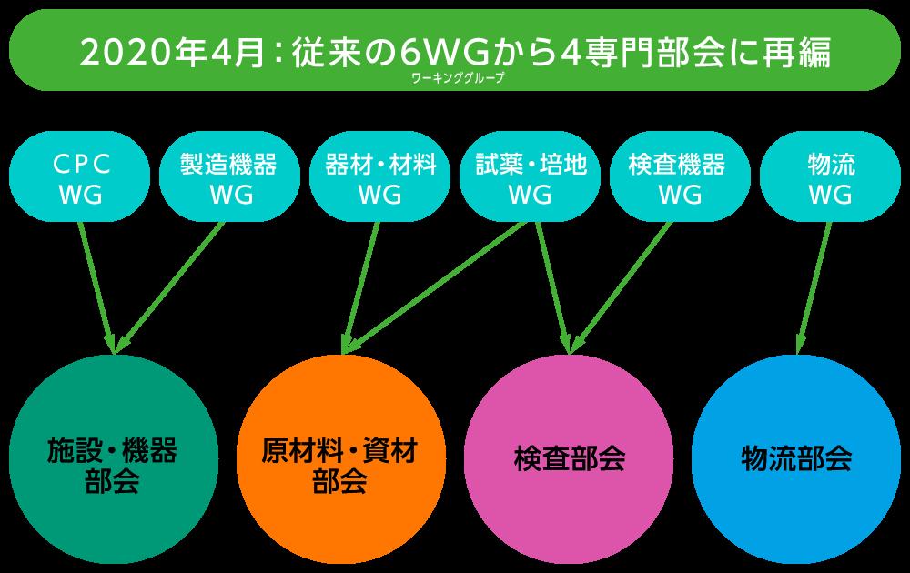 2020年4月 従来の6WGから4専門部会に再編